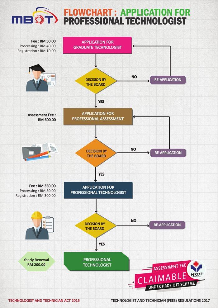 flow-professional-technologist-2021